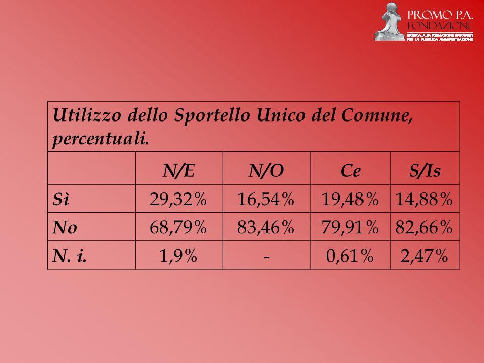 Utilizzo dello Sportello Unico del Comune, percentuali.