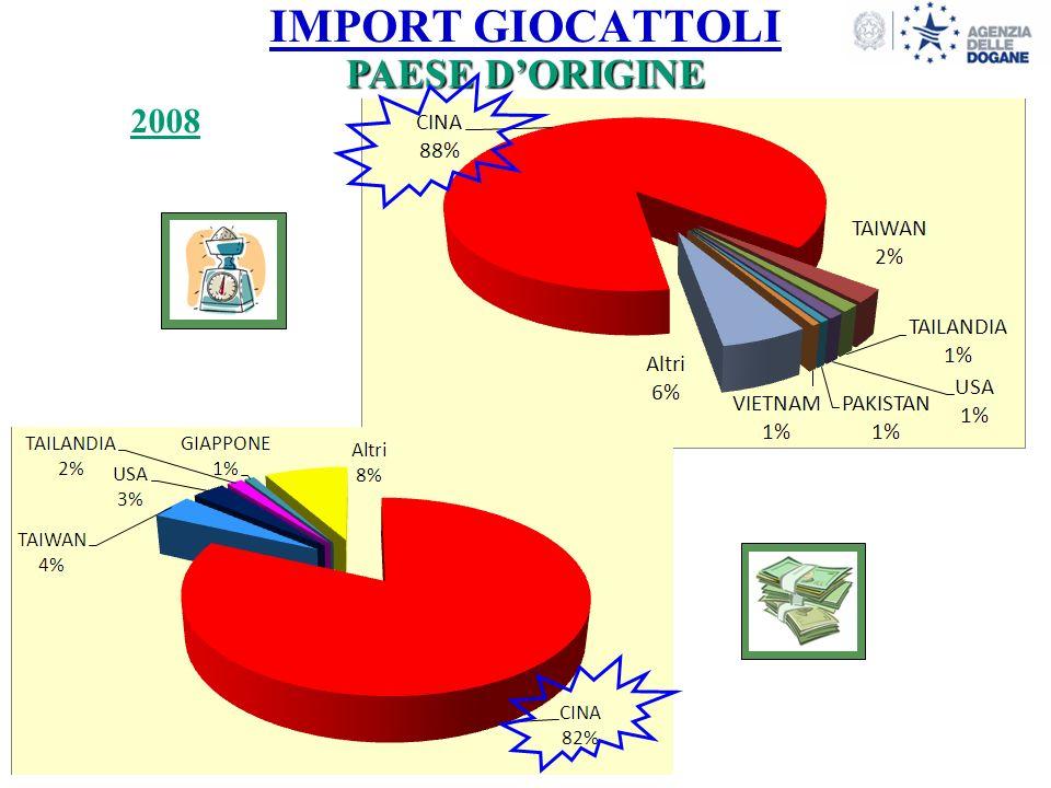 IMPORT GIOCATTOLI 11 PAESE DORIGINE 2008