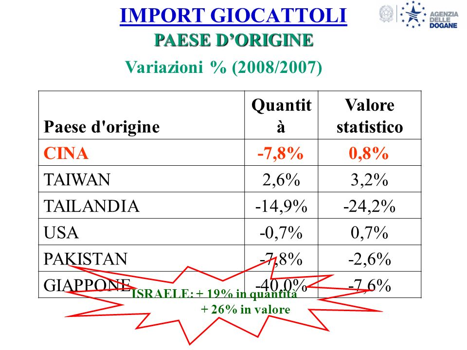 IMPORT GIOCATTOLI Paese d origine Quantit à Valore statistico CINA-7,8%0,8% TAIWAN2,6%3,2% TAILANDIA-14,9%-24,2% USA-0,7%0,7% PAKISTAN-7,8%-2,6% GIAPPONE-40,0%-7,6% 12 Variazioni % (2008/2007) PAESE DORIGINE ISRAELE: + 19% in quantità + 26% in valore