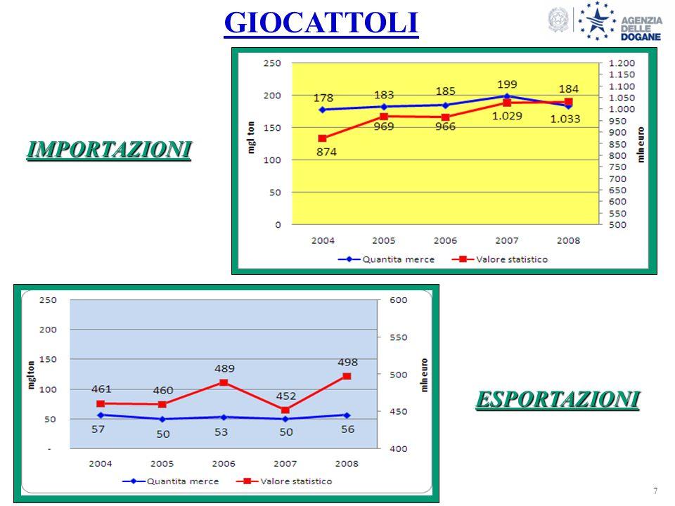 8 8 IMPORT DI GIOCATTOLI 139107 0,1% del tot naz.gen_set 2008gen_set 2009 730658 0,5% del tot naz.