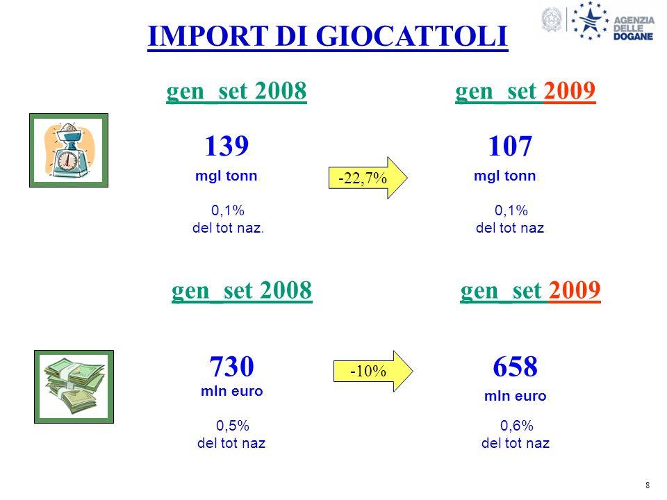 8 8 IMPORT DI GIOCATTOLI 139107 0,1% del tot naz. gen_set 2008gen_set 2009 730658 0,5% del tot naz.