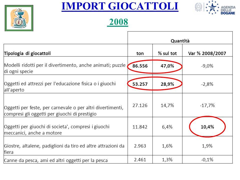 IMPORT GIOCATTOLI 10 PROVINCIA DI DESTINAZIONE % sul totale delle importazioni di giocattoli (2008) Forlì: +203% +10% +2,5%+18% 5,5 % 22 % 5 % 4,5 %