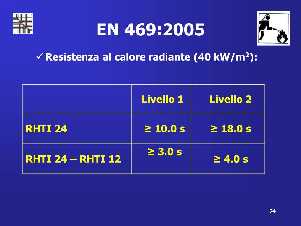 24 EN 469:2005 Resistenza al calore radiante (40 kW/m 2 ): Livello 1 Livello 2 RHTI 24 10.0 s 18.0 s RHTI 24 – RHTI 12 3.0 s 4.0 s