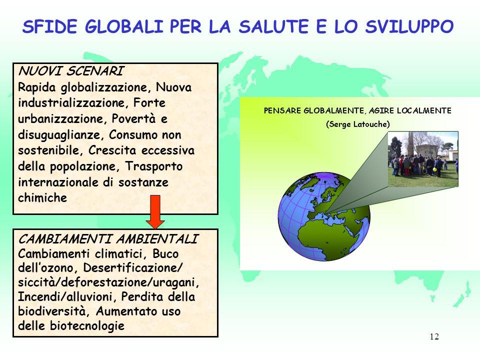 12 SFIDE GLOBALI PER LA SALUTE E LO SVILUPPO NUOVI SCENARI Rapida globalizzazione, Nuova industrializzazione, Forte urbanizzazione, Povertà e disuguaglianze, Consumo non sostenibile, Crescita eccessiva della popolazione, Trasporto internazionale di sostanze chimiche CAMBIAMENTI AMBIENTALI Cambiamenti climatici, Buco dellozono, Desertificazione/ siccità/deforestazione/uragani, Incendi/alluvioni, Perdita della biodiversità, Aumentato uso delle biotecnologie