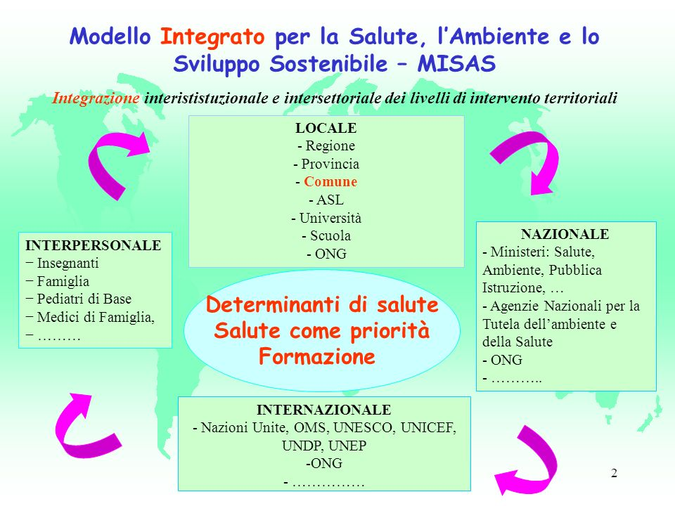2 INTERNAZIONALE - Nazioni Unite, OMS, UNESCO, UNICEF, UNDP, UNEP -ONG - …………… Determinanti di salute Salute come priorità Formazione Modello Integrato per la Salute, lAmbiente e lo Sviluppo Sostenibile – MISAS Integrazione interististuzionale e intersettoriale dei livelli di intervento territoriali LOCALE - Regione - Provincia - Comune - ASL - Università - Scuola - ONG NAZIONALE - Ministeri: Salute, Ambiente, Pubblica Istruzione, … - Agenzie Nazionali per la Tutela dellambiente e della Salute - ONG - ………..
