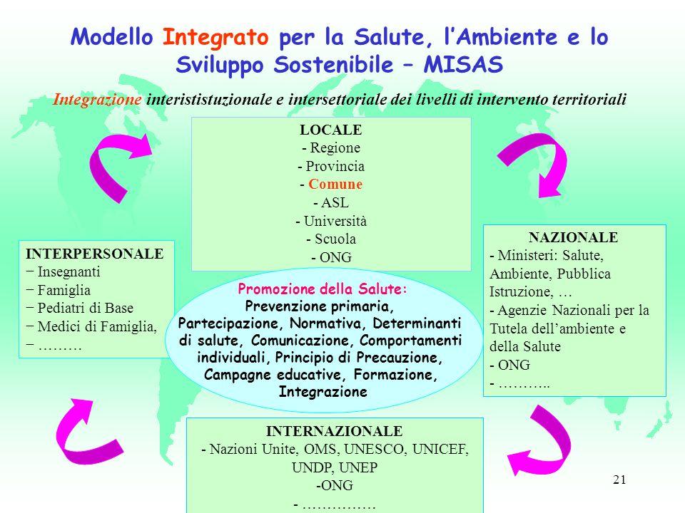 21 INTERNAZIONALE - Nazioni Unite, OMS, UNESCO, UNICEF, UNDP, UNEP -ONG - …………… Modello Integrato per la Salute, lAmbiente e lo Sviluppo Sostenibile – MISAS Integrazione interististuzionale e intersettoriale dei livelli di intervento territoriali LOCALE - Regione - Provincia - Comune - ASL - Università - Scuola - ONG NAZIONALE - Ministeri: Salute, Ambiente, Pubblica Istruzione, … - Agenzie Nazionali per la Tutela dellambiente e della Salute - ONG - ………..