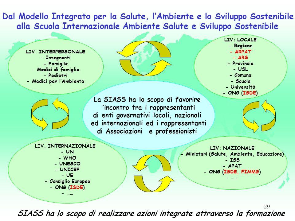 29 Dal Modello Integrato per la Salute, lAmbiente e lo Sviluppo Sostenibile alla Scuola Internazionale Ambiente Salute e Sviluppo Sostenibile SIASS ha lo scopo di realizzare azioni integrate attraverso la formazione LIV.