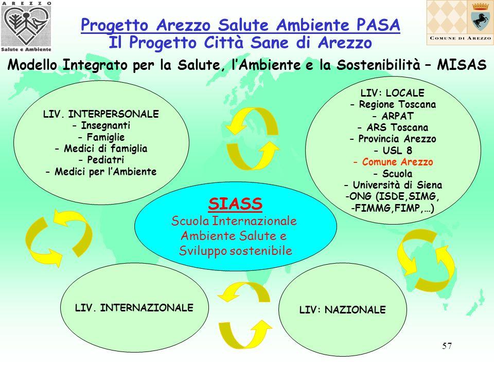 57 Modello Integrato per la Salute, lAmbiente e la Sostenibilità – MISAS LIV.