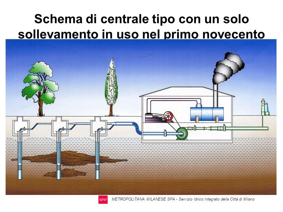 METROPOLITANA MILANESE SPA - Servizio Idrico Integrato della Città di Milano SCHEMA TIPO DI UNA CENTRALE A DOPPIO SOLLEVAMENTO