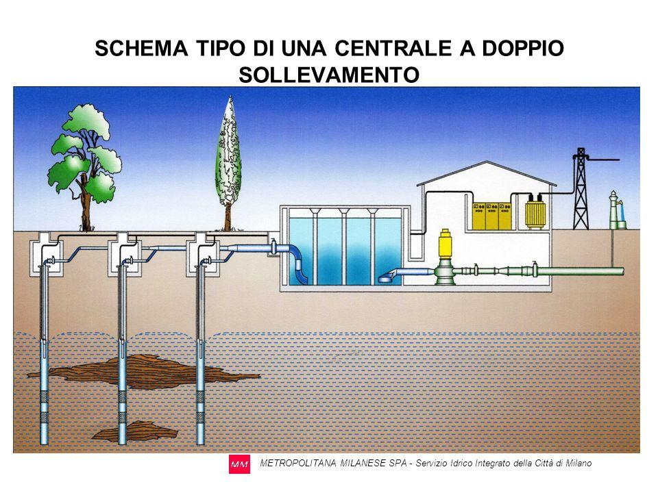 METROPOLITANA MILANESE SPA - Servizio Idrico Integrato della Città di Milano Tipi di pozzo