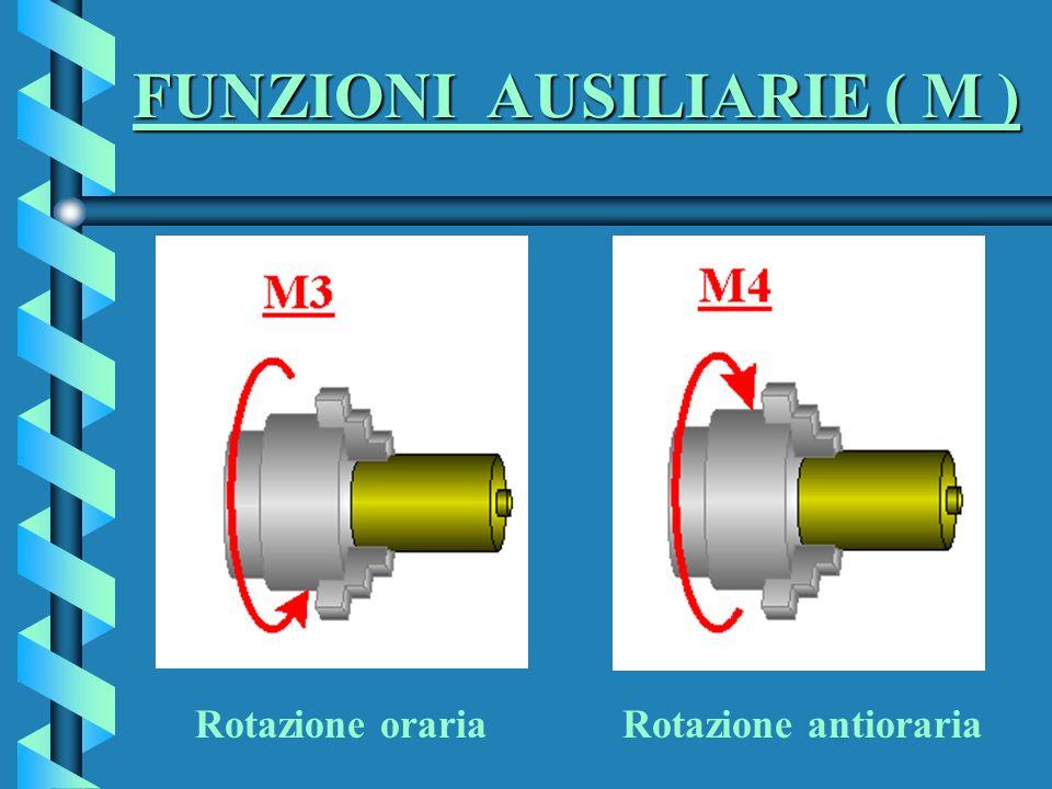 FUNZIONI AUSILIARIE ( M ) FUNZIONI AUSILIARIE ( M ) Rotazione oraria Rotazione antioraria