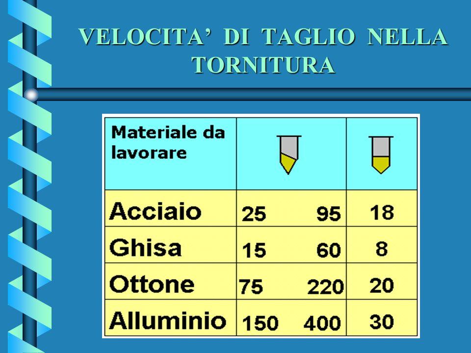 VELOCITA DI TAGLIO NELLA TORNITURA