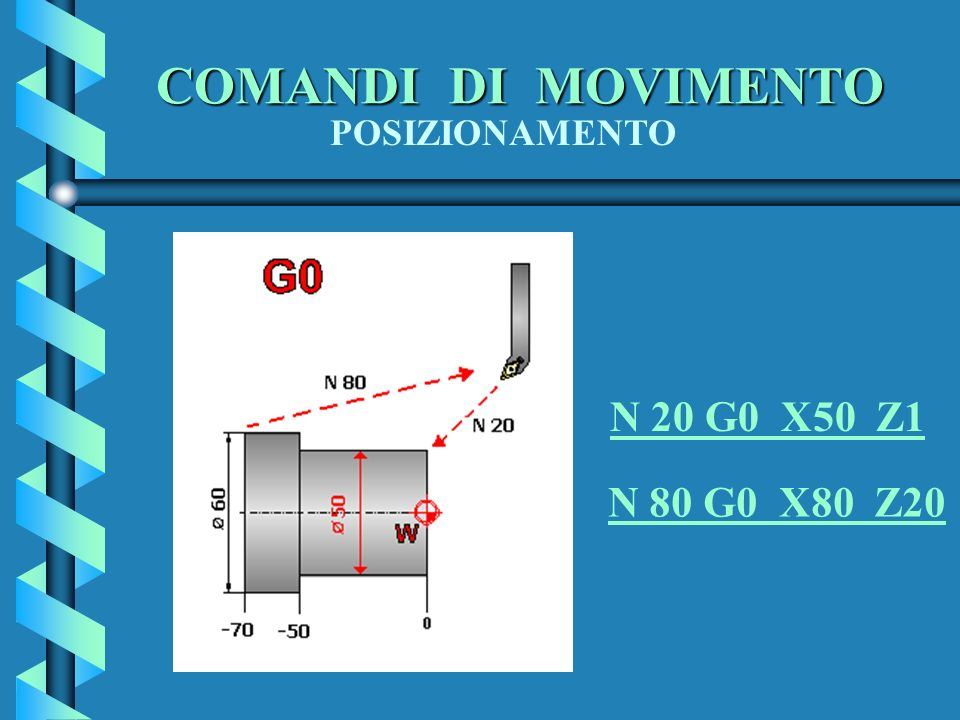 COMANDI DI MOVIMENTO N 20 G0 X50 Z1 N 80 G0 X80 Z20 POSIZIONAMENTO
