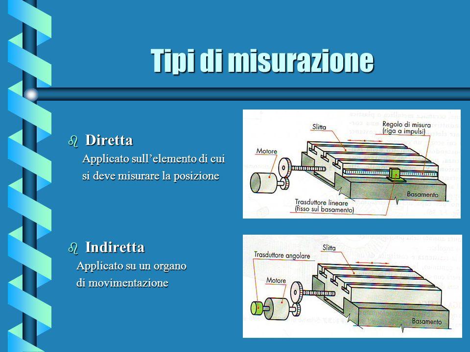 COMANDI DI MOVIMENTO G2 X60 Z-68 CR=18 N 20 INTERPOLAZIONE CIRCOLARE ORARIA