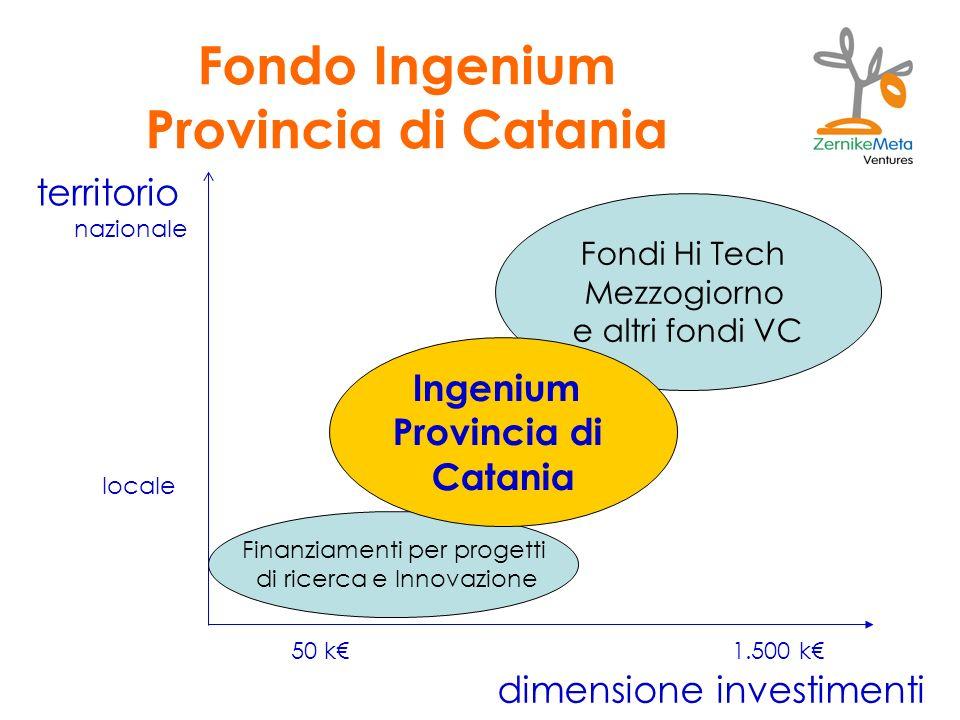 Fondo Ingenium Provincia di Catania dimensione investimenti territorio locale nazionale 50 k1.500 k Fondi Hi Tech Mezzogiorno e altri fondi VC Finanziamenti per progetti di ricerca e Innovazione Ingenium Provincia di Catania