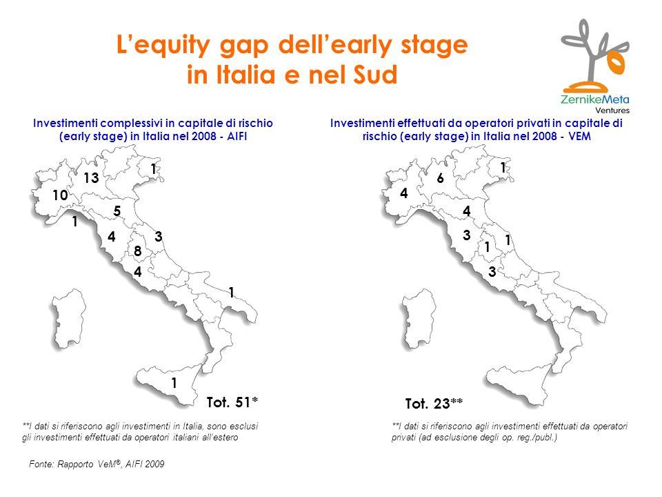 Lequity gap dellearly stage in Italia e nel Sud Fonte: Rapporto VeM ®, AIFI 2009 Investimenti complessivi in capitale di rischio (early stage) in Italia nel 2008 - AIFI Investimenti effettuati da operatori privati in capitale di rischio (early stage) in Italia nel 2008 - VEM 10 13 1 1 5 4 8 3 4 1 1 Tot.