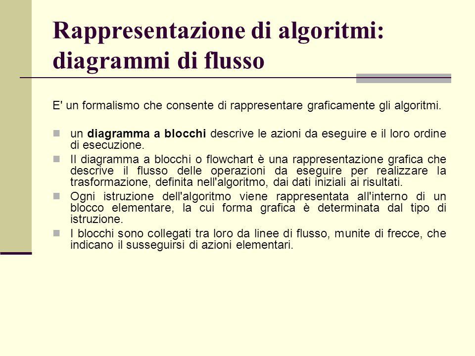 Rappresentazione di algoritmi: diagrammi di flusso E' un formalismo che consente di rappresentare graficamente gli algoritmi. un diagramma a blocchi d