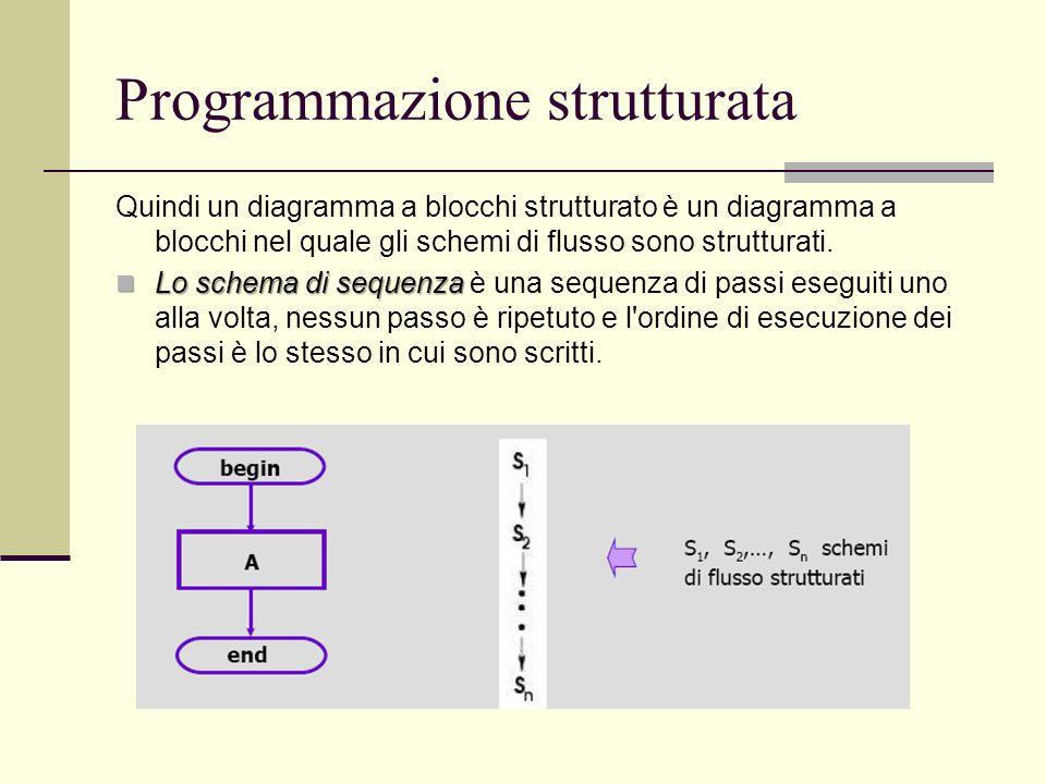Programmazione strutturata Quindi un diagramma a blocchi strutturato è un diagramma a blocchi nel quale gli schemi di flusso sono strutturati. Lo sche