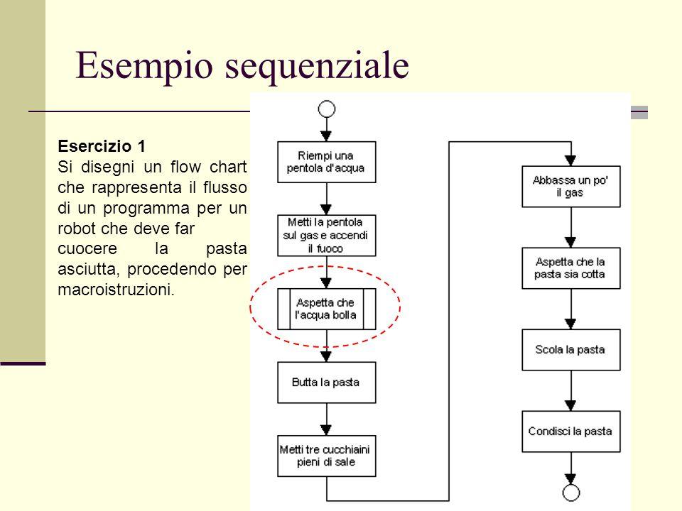 Esempio sequenziale Esercizio 1 Si disegni un flow chart che rappresenta il flusso di un programma per un robot che deve far cuocere la pasta asciutta