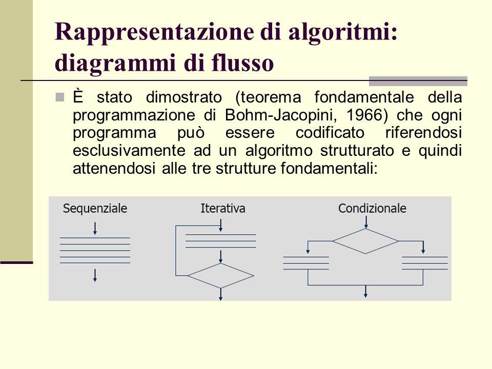 Rappresentazione di algoritmi: diagrammi di flusso È stato dimostrato (teorema fondamentale della programmazione di Bohm-Jacopini, 1966) che ogni prog