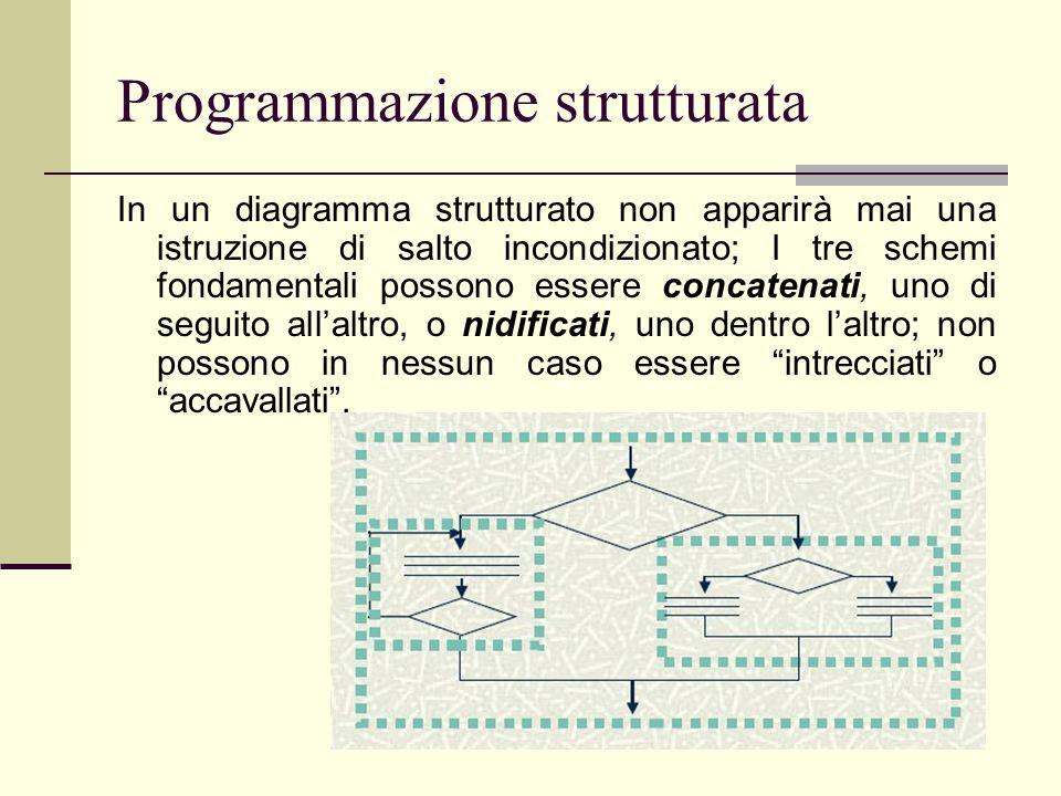 Programmazione strutturata In un diagramma strutturato non apparirà mai una istruzione di salto incondizionato; I tre schemi fondamentali possono esse