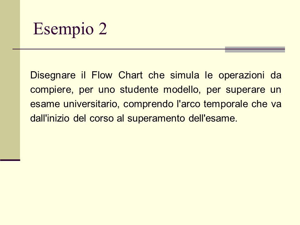 Esempio 2 Disegnare il Flow Chart che simula le operazioni da compiere, per uno studente modello, per superare un esame universitario, comprendo l'arc
