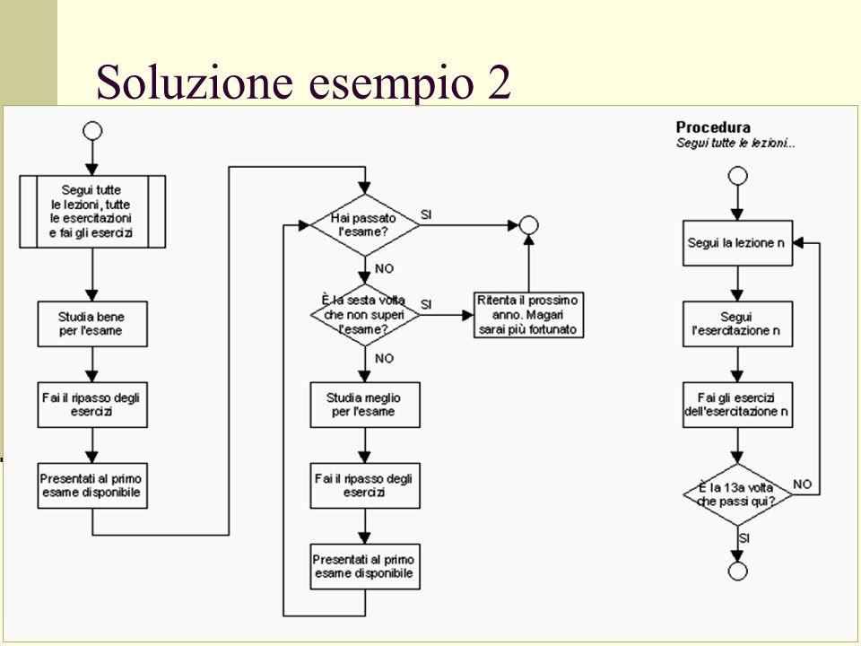 Soluzione esempio 2
