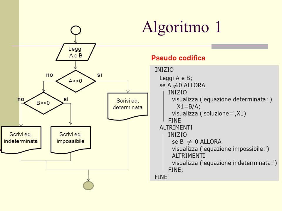 Algoritmo 1 Pseudo codifica Leggi A e B A<>0 Scrivi eq. determinata Scrivi eq. indeterminata Scrivi eq. impossibile B<>0 si no