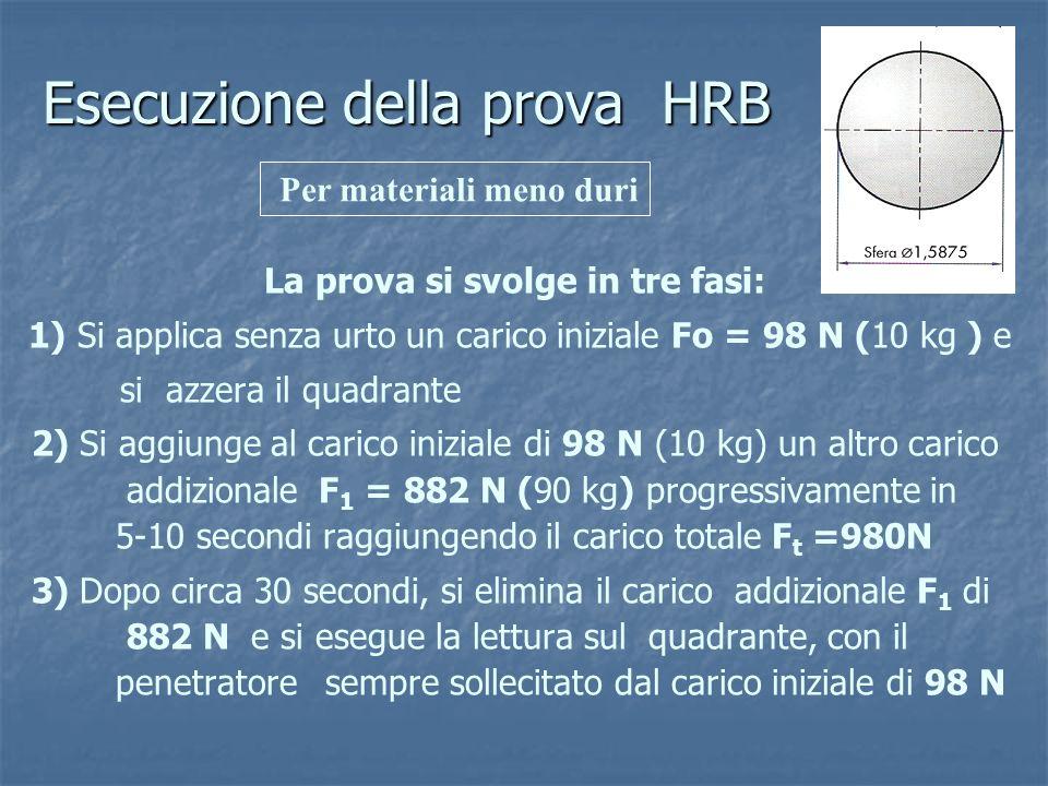 Esecuzione della prova HRB La prova si svolge in tre fasi: 1) Si applica senza urto un carico iniziale Fo = 98 N (10 kg ) e si azzera il quadrante 2)