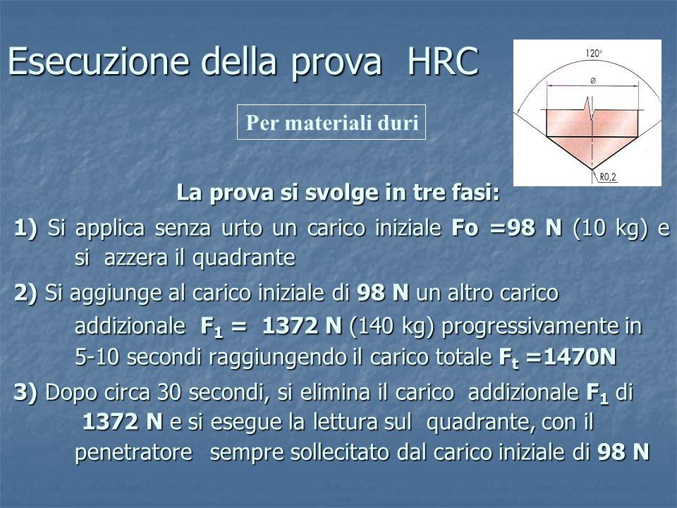 Esecuzione della prova HRC La prova si svolge in tre fasi: 1) Si applica senza urto un carico iniziale Fo =98 N (10 kg) e si azzera il quadrante 1) Si