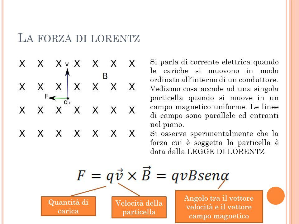D EFINIZIONE DI INTENSITÀ DEL CAMPO MAGNETICO Attraverso la relazione della forza di Lorentz è possibile definire lintensità del campo magnetico attraverso la formula inversa.