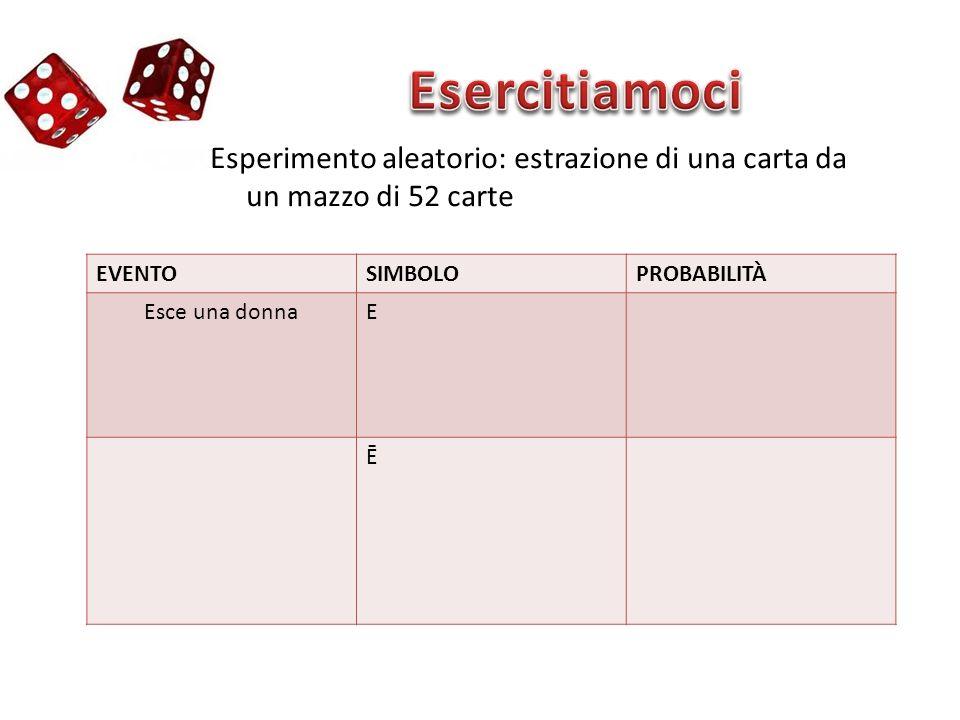 Esperimento aleatorio: estrazione di una carta da un mazzo di 52 carte EVENTOSIMBOLOPROBABILITÀ Esce una donnaE Ē