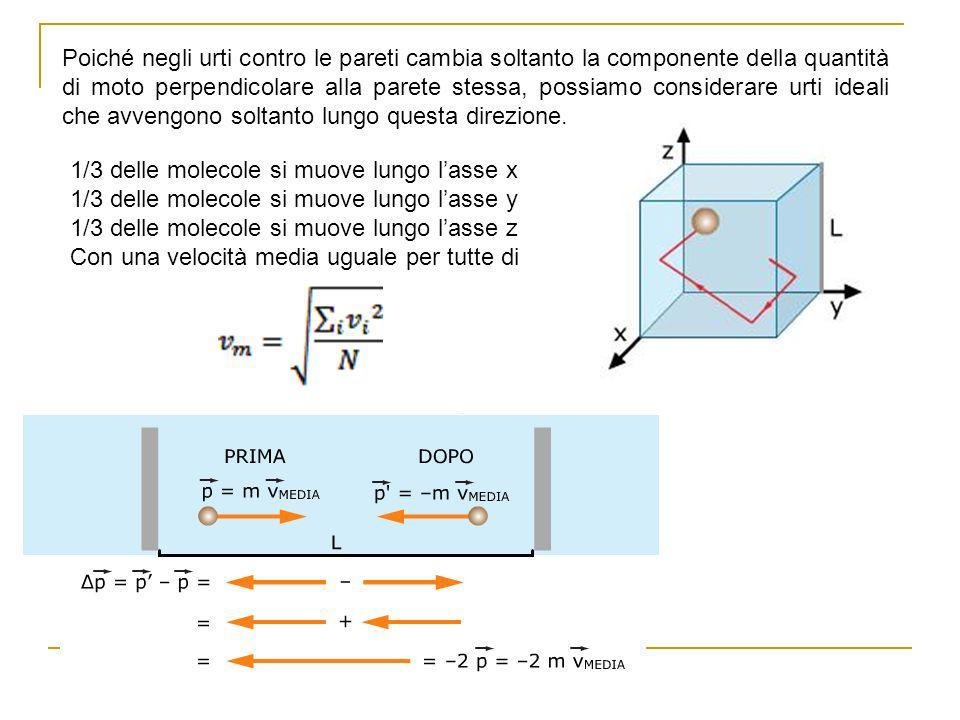 Poiché negli urti contro le pareti cambia soltanto la componente della quantità di moto perpendicolare alla parete stessa, possiamo considerare urti i