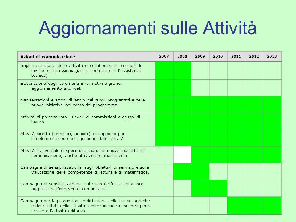 Aggiornamenti sulle Attività Azioni di comunicazione 2007200820092010201120122013 Implementazione delle attività di collaborazione (gruppi di lavoro,
