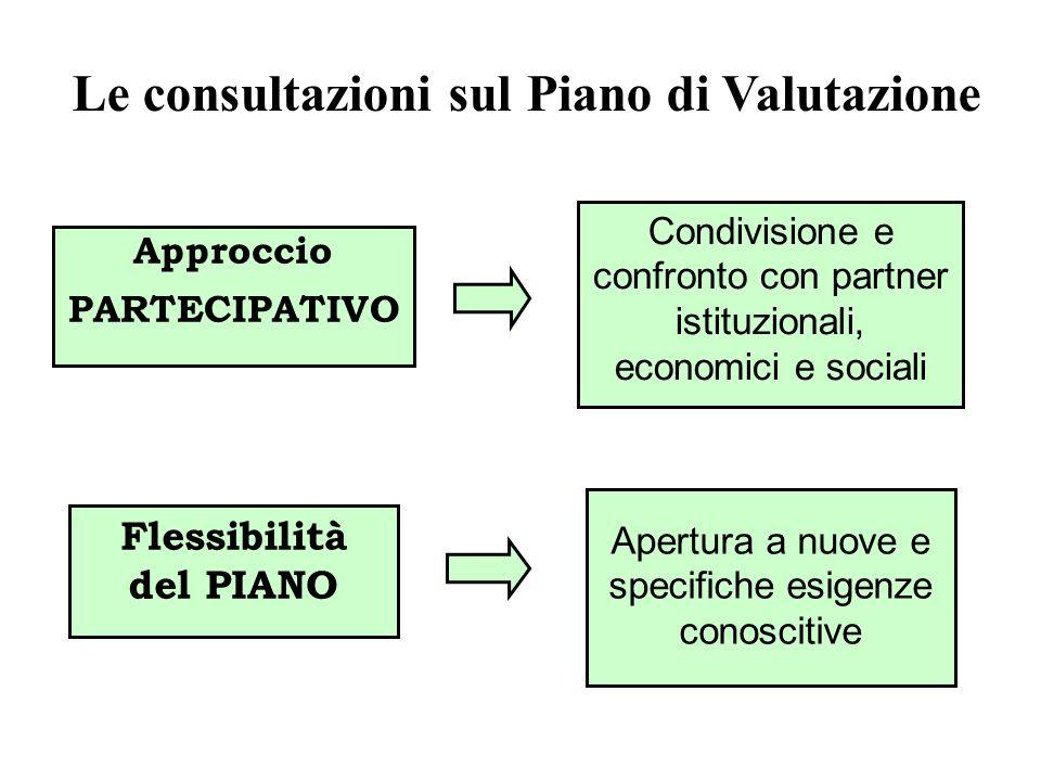 Le consultazioni sul Piano di Valutazione Flessibilità del PIANO Apertura a nuove e specifiche esigenze conoscitive Approccio PARTECIPATIVO Condivisio