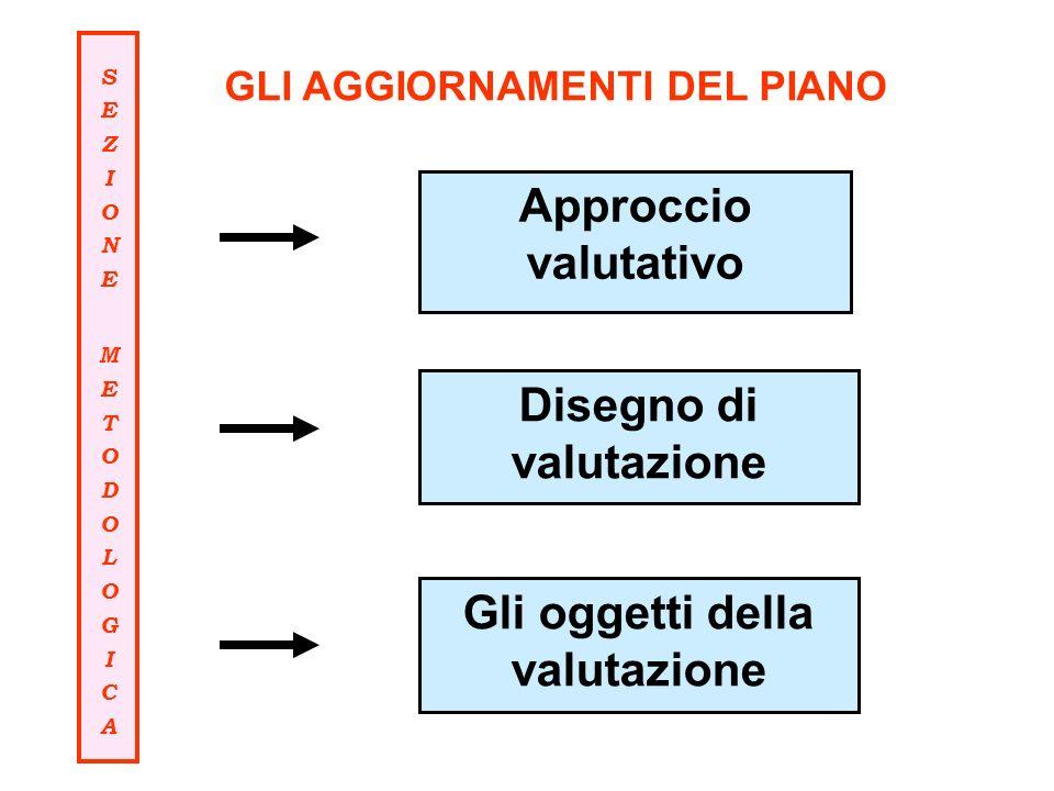 GLI AGGIORNAMENTI DEL PIANO Approccio valutativo Disegno di valutazione Gli oggetti della valutazione SEZIONEMETODOLOGICASEZIONEMETODOLOGICA