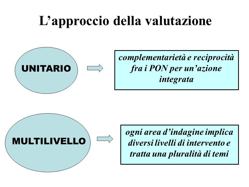 complementarietà e reciprocità fra i PON per unazione integrata Lapproccio della valutazione UNITARIO MULTILIVELLO ogni area dindagine implica diversi