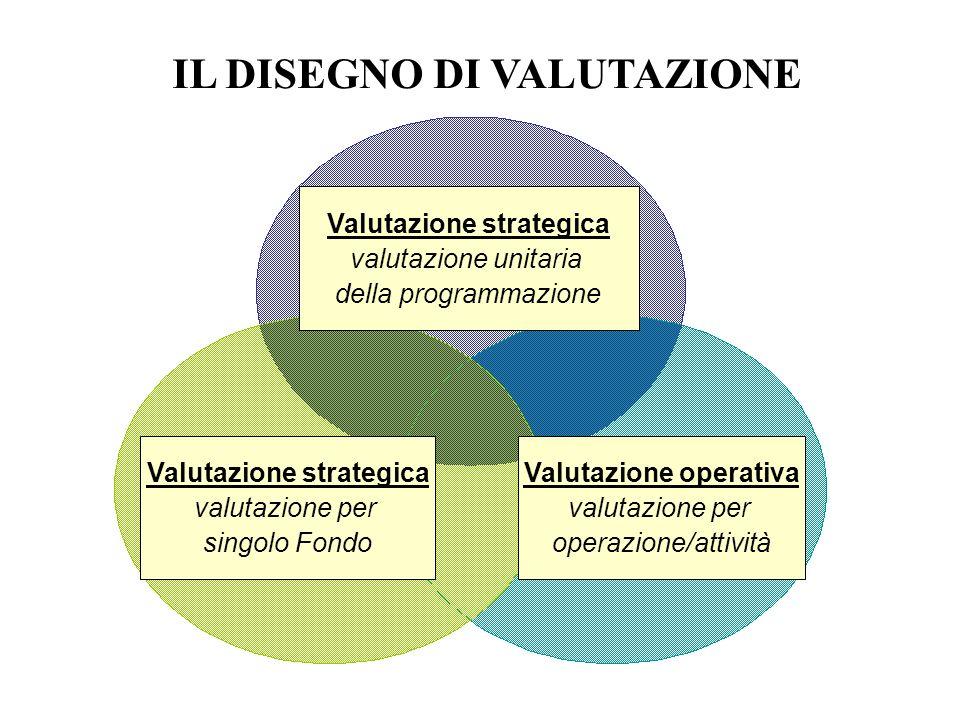 IL DISEGNO DI VALUTAZIONE Valutazione strategica valutazione unitaria della programmazione Valutazione strategica valutazione per singolo Fondo Valuta