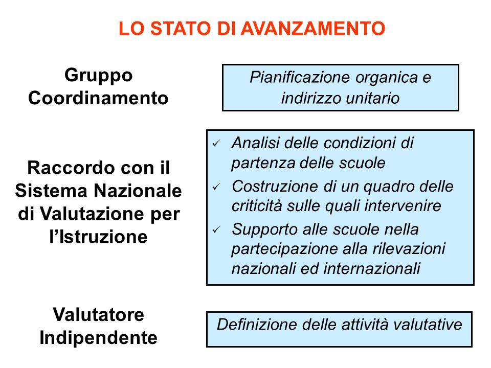 LO STATO DI AVANZAMENTO Gruppo Coordinamento Raccordo con il Sistema Nazionale di Valutazione per lIstruzione Analisi delle condizioni di partenza del