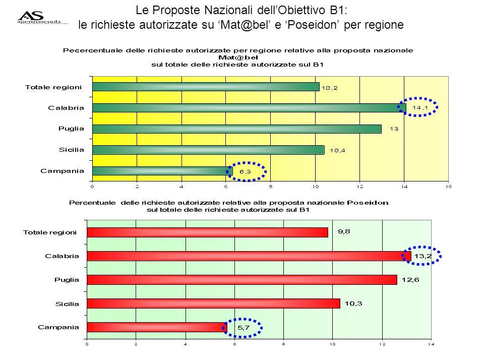 Le Proposte Nazionali dellObiettivo B1: le richieste autorizzate su Mat@bel e Poseidon per regione