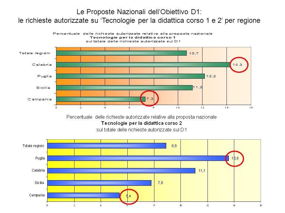 Le Proposte Nazionali dellObiettivo D1: le richieste autorizzate su Tecnologie per la didattica corso 1 e 2 per regione