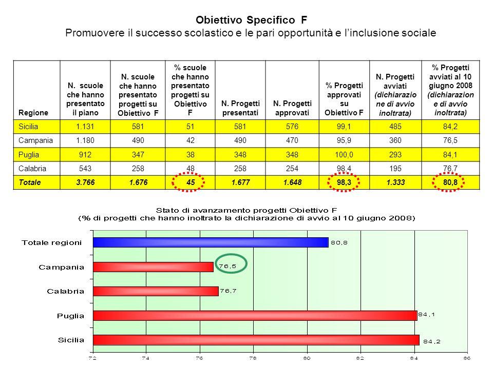 Obiettivo Specifico F Promuovere il successo scolastico e le pari opportunità e linclusione sociale Regione N.