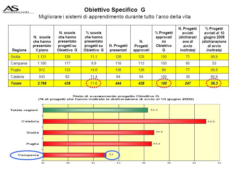Obiettivo Specifico G Migliorare i sistemi di apprendimento durante tutto larco della vita Regione N.