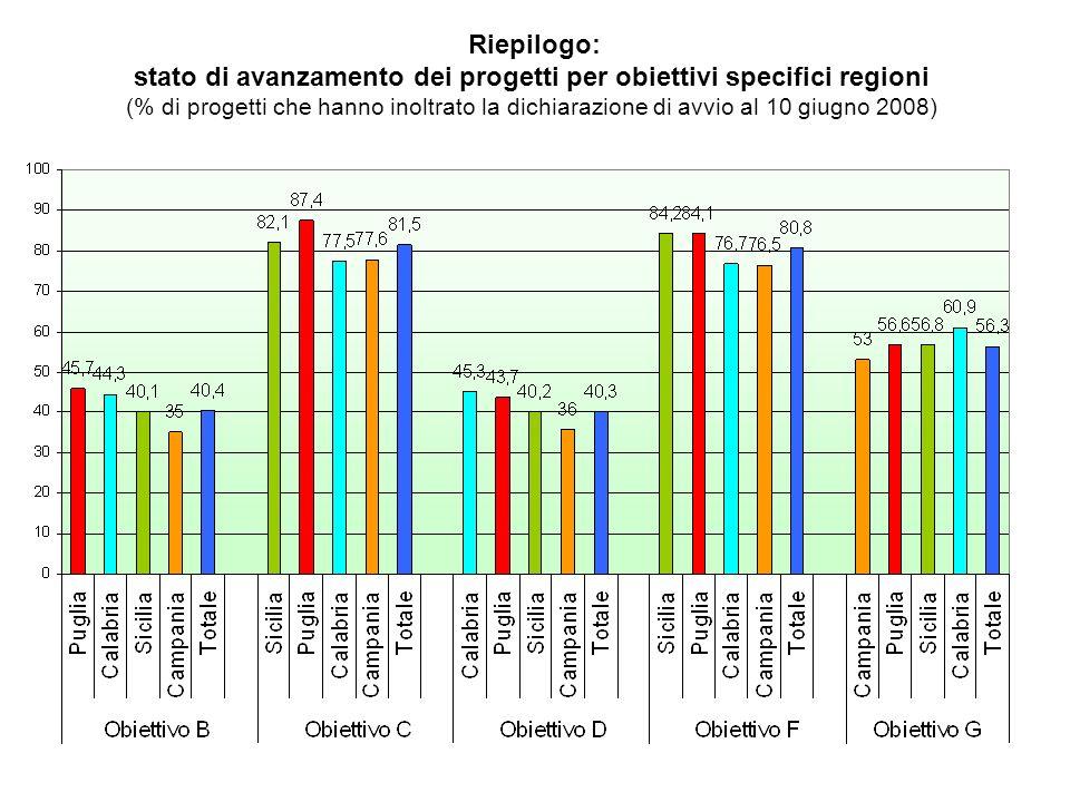 Riepilogo: stato di avanzamento dei progetti per obiettivi specifici regioni (% di progetti che hanno inoltrato la dichiarazione di avvio al 10 giugno 2008)