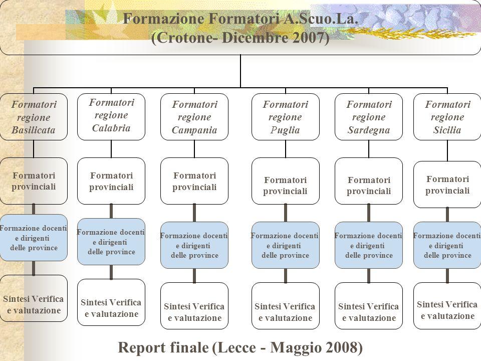 Formazione Formatori A.Scuo.La. (Crotone- Dicembre 2007) Formatori regione Basilicata Formatori provinciali Sintesi Verifica e valutazione Formazione