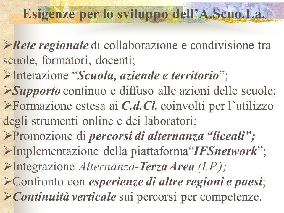 Esigenze per lo sviluppo dellA.Scuo.La. Rete regionale di collaborazione e condivisione tra scuole, formatori, docenti; Interazione Scuola, aziende e
