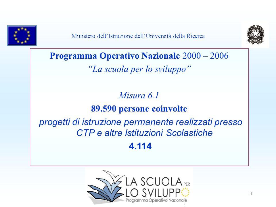 1 Programma Operativo Nazionale 2000 – 2006 La scuola per lo sviluppo Misura 6.1 89.590 persone coinvolte progetti di istruzione permanente realizzati presso CTP e altre Istituzioni Scolastiche 4.114 Ministero dellIstruzione dellUniversità della Ricerca