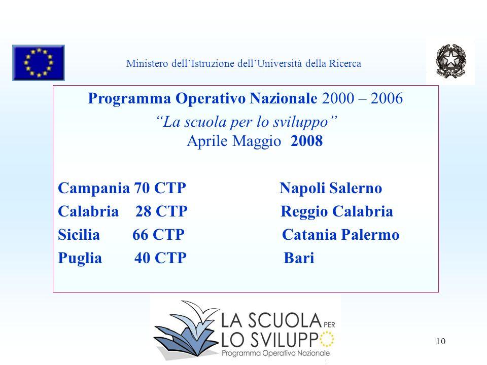 10 Programma Operativo Nazionale 2000 – 2006 La scuola per lo sviluppo Aprile Maggio 2008 Campania 70 CTP Napoli Salerno Calabria 28 CTP Reggio Calabr