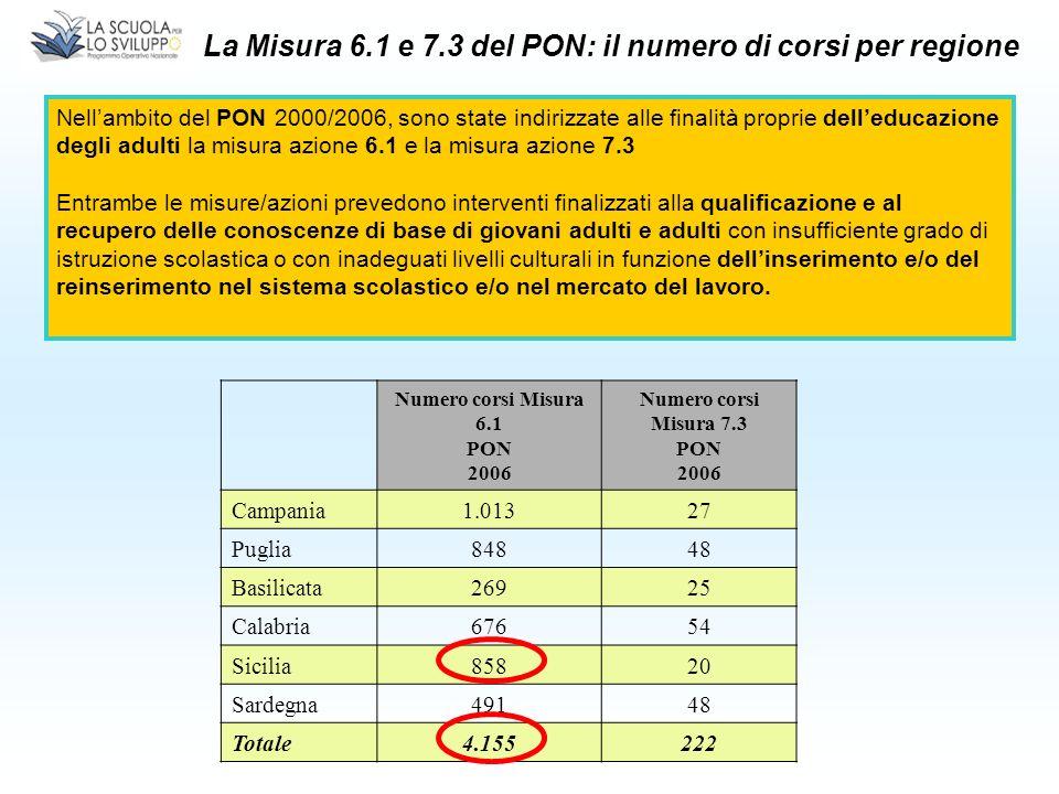 Numero corsi Misura 6.1 PON 2006 Numero corsi Misura 7.3 PON 2006 Campania1.01327 Puglia84848 Basilicata26925 Calabria67654 Sicilia85820 Sardegna49148 Totale4.155222 La Misura 6.1 e 7.3 del PON: il numero di corsi per regione Nellambito del PON 2000/2006, sono state indirizzate alle finalità proprie delleducazione degli adulti la misura azione 6.1 e la misura azione 7.3 Entrambe le misure/azioni prevedono interventi finalizzati alla qualificazione e al recupero delle conoscenze di base di giovani adulti e adulti con insufficiente grado di istruzione scolastica o con inadeguati livelli culturali in funzione dellinserimento e/o del reinserimento nel sistema scolastico e/o nel mercato del lavoro.
