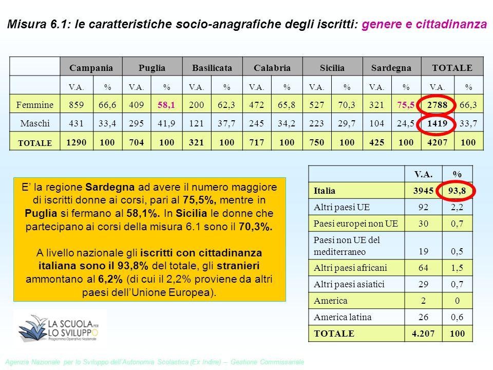 Misura 6.1: le caratteristiche socio-anagrafiche degli iscritti: genere e cittadinanza CampaniaPugliaBasilicataCalabriaSiciliaSardegnaTOTALE V.A.% % %